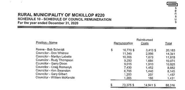 RM Mckillop - Financial statement - Schedule 10 page 34 - aug 16 2021.jpg