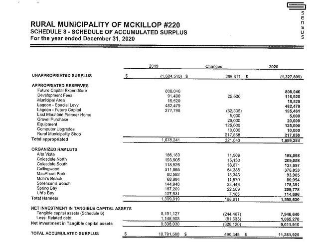 RM Mckillop - Financial statement - Schedule 8 page 32 - aug 16 2021.jpg